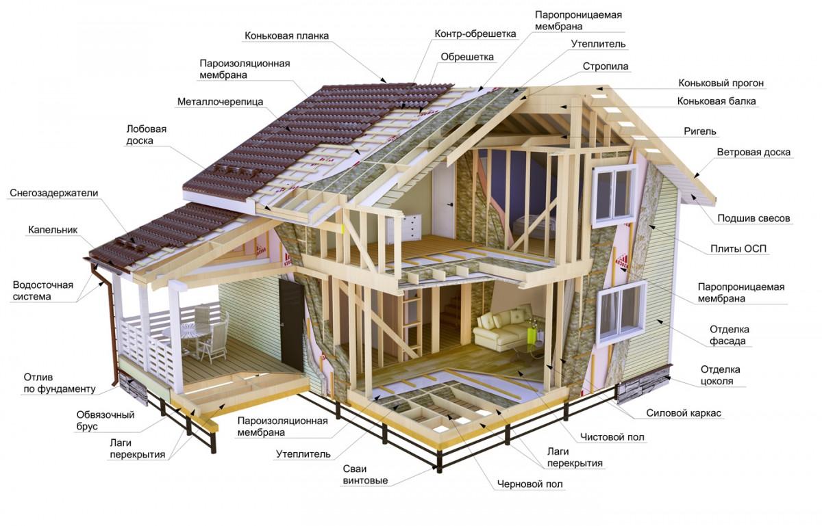 готовый каркасный дом в разрезе