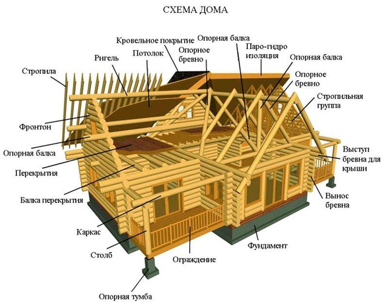 схема дома из бревна