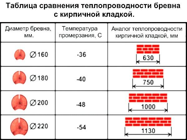 таблица сравнения теплопроводимости