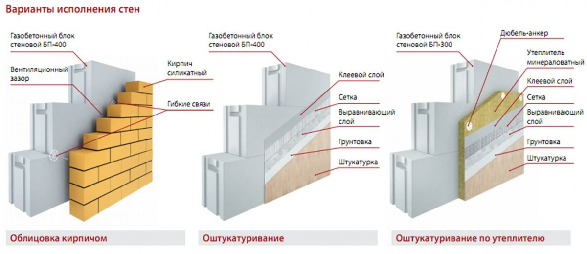 варианты исполнения стен из газоблоков